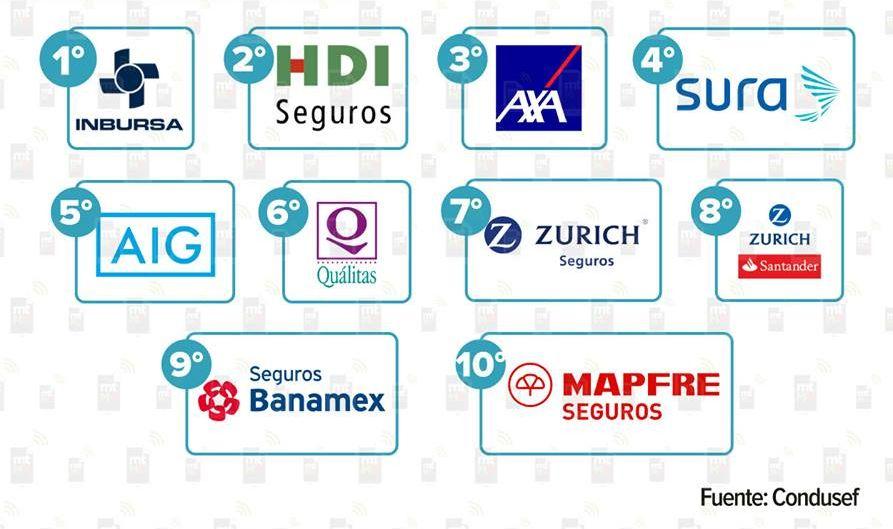 Top 10 de Aseguradoras en México 2017